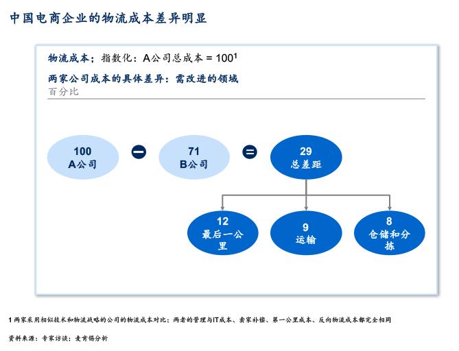 中国电子商务的软肋:物流-麦芽