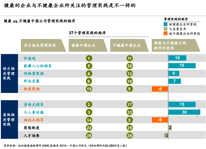 中国企业组织健康调查:五大洞察-麦芽