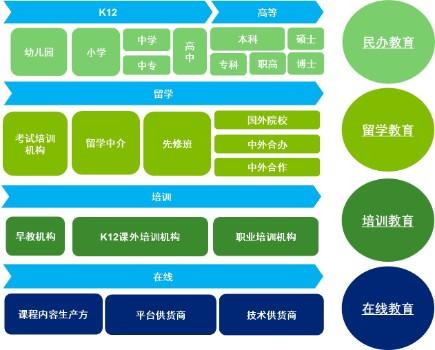 中国教育产业趋势
