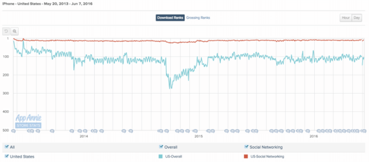 Yahoo 是怎样把 Tumblr 带跑偏的?-麦芽